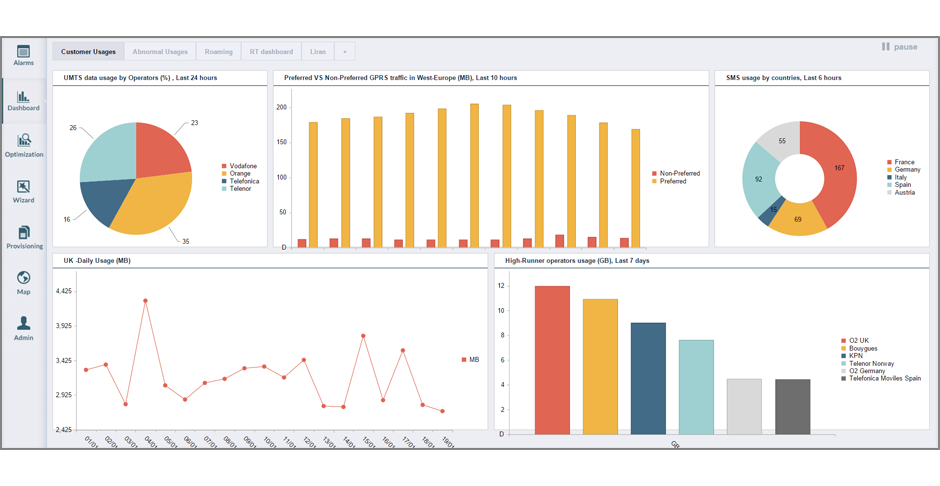 customizable-dashboards-and-white-label-self-service-portal